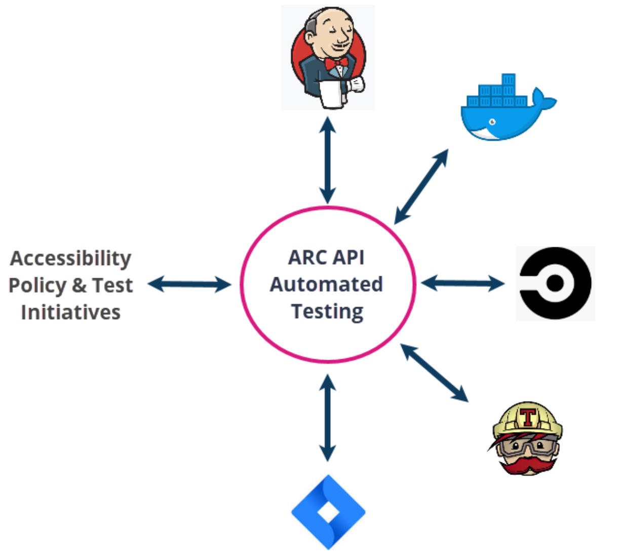API Integrations chart. ARC API allows you to integrate accessibility into your CICD platform.